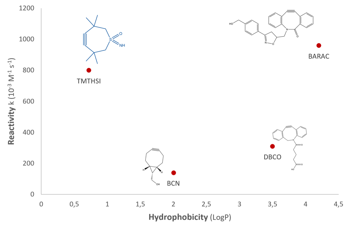 spaac reagents hydrophobic reactivity